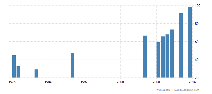bangladesh primary completion rate total percent of relevant age group wb data