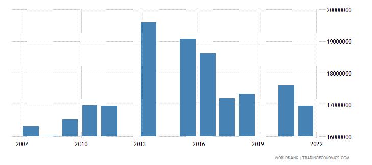 bangladesh primary education pupils wb data