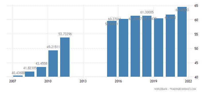 bangladesh primary education teachers percent female wb data