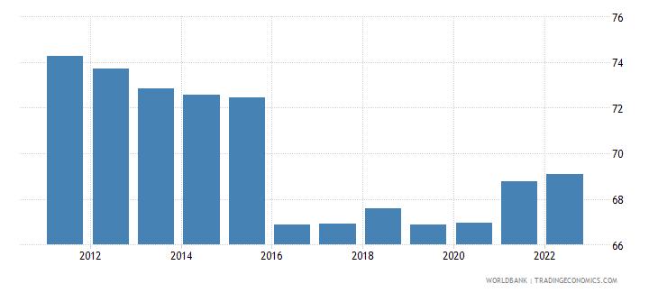 bangladesh private consumption percentage of gdp percent wb data