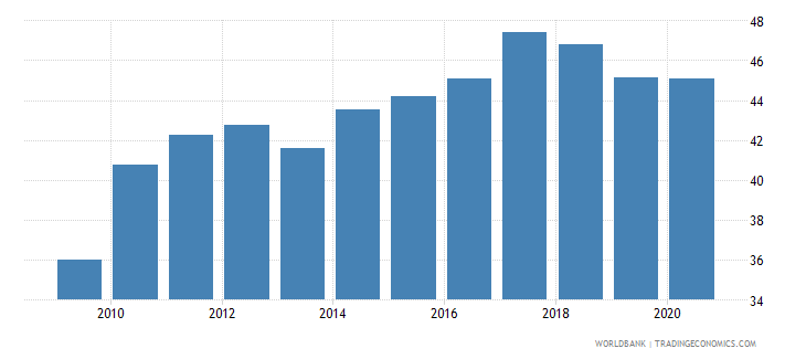 bangladesh private credit by deposit money banks to gdp percent wb data