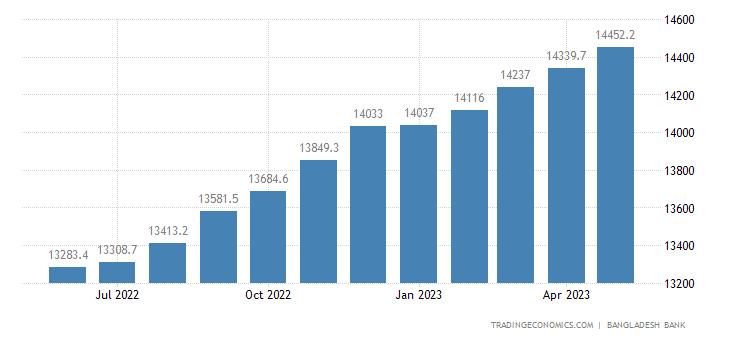 Bangladesh Private Sector Credit