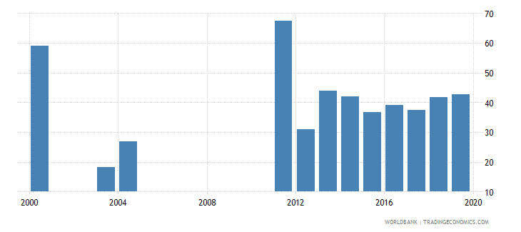bangladesh provisions to nonperforming loans percent wb data