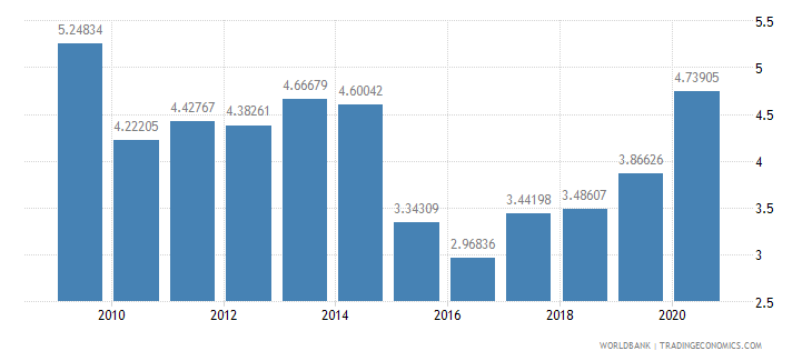 bangladesh public and publicly guaranteed debt service percent of exports excluding workers remittances wb data