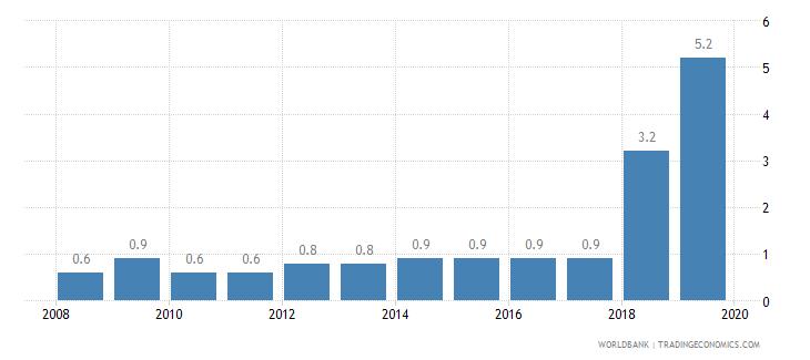 bangladesh public credit registry coverage percent of adults wb data
