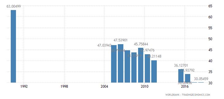 bangladesh pupil teacher ratio primary wb data