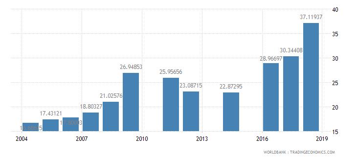 bangladesh pupil teacher ratio tertiary wb data