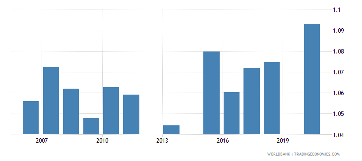 bangladesh ratio of female to male primary enrollment percent wb data