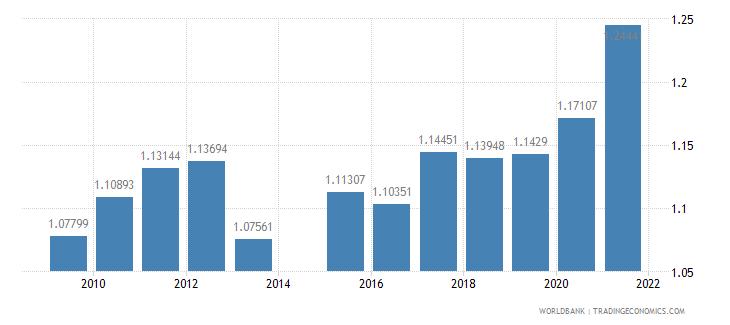 bangladesh ratio of female to male secondary enrollment percent wb data