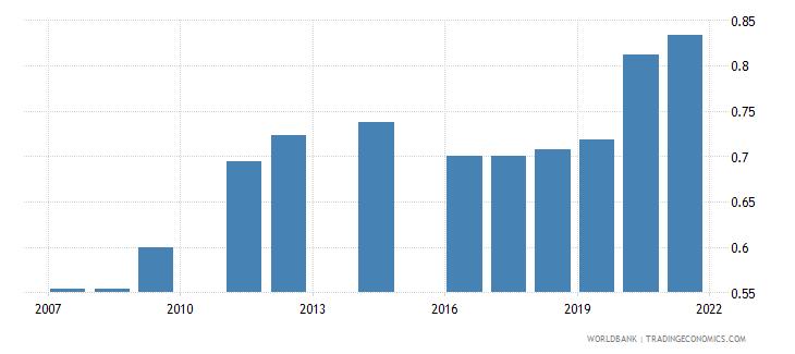 bangladesh ratio of female to male tertiary enrollment percent wb data