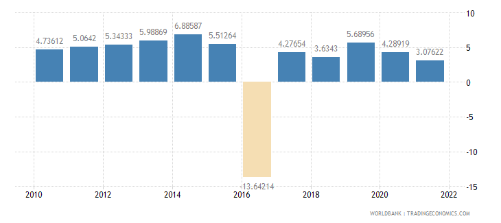 bangladesh real interest rate percent wb data