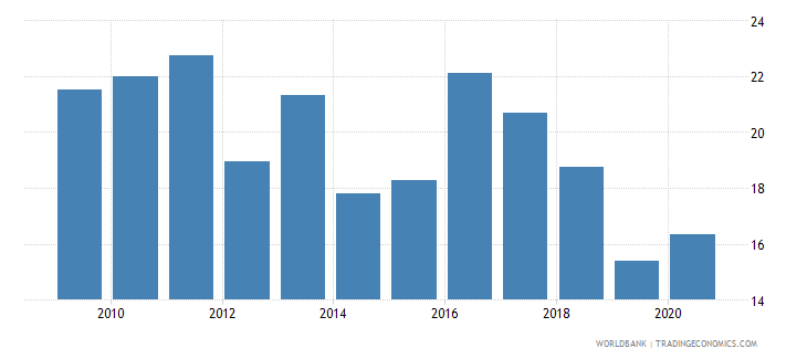 bangladesh regulatory quality percentile rank wb data