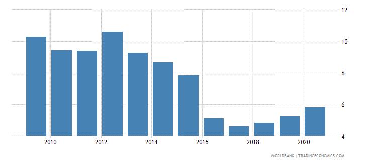 bangladesh remittance inflows to gdp percent wb data