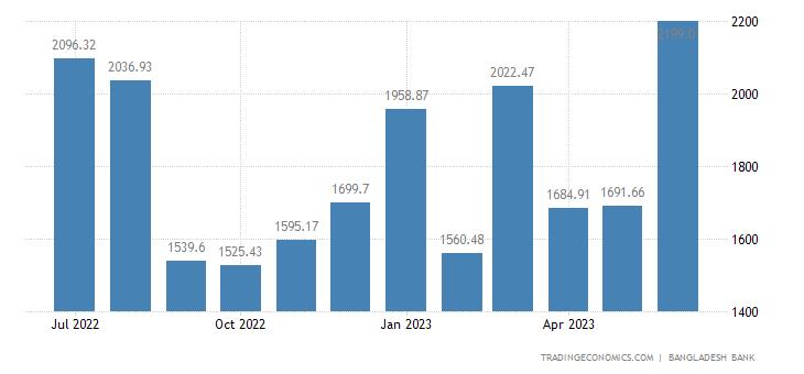 Bangladesh Remittances