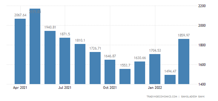 Bangladesh Remittances
