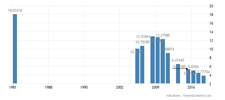 bangladesh repeaters primary female percent of female enrollment wb data