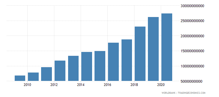 bangladesh revenue excluding grants current lcu wb data