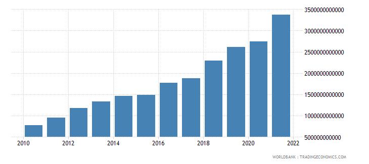 bangladesh revenue excluding grants current lcu wb data
