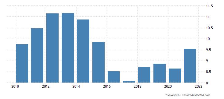 bangladesh revenue excluding grants percent of gdp wb data