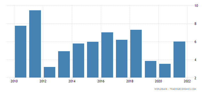 bangladesh risk premium on lending lending rate minus treasury bill rate percent wb data