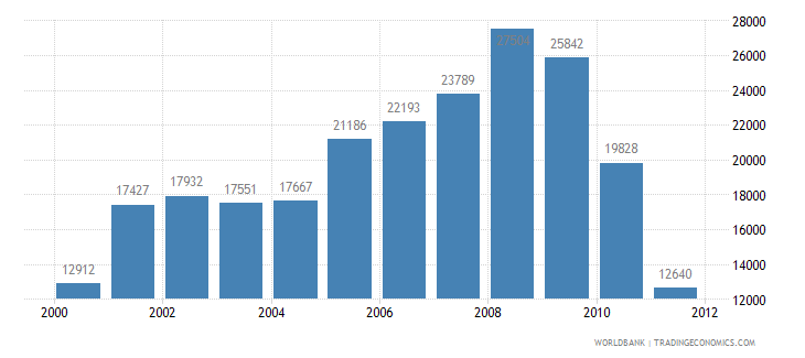 bangladesh road sector diesel fuel consumption kt of oil equivalent wb data