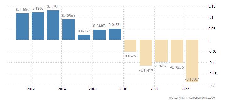 bangladesh rural population growth annual percent wb data