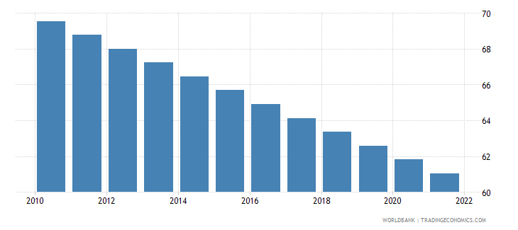 bangladesh rural population percent of total population wb data