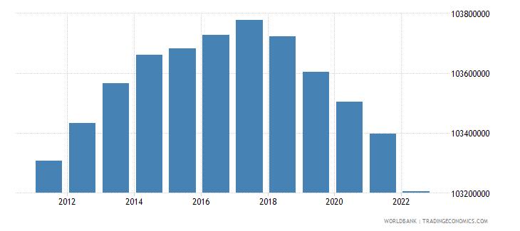 bangladesh rural population wb data