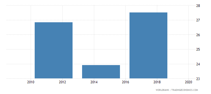 bangladesh saved any money in the past year percent age 15 wb data