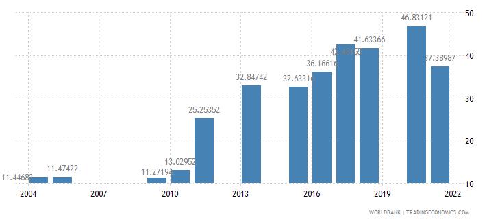 bangladesh school enrollment preprimary female percent gross wb data