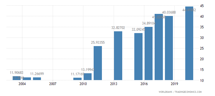 bangladesh school enrollment preprimary male percent gross wb data
