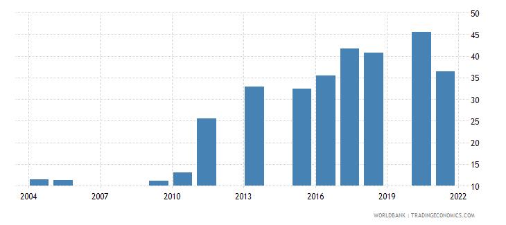 bangladesh school enrollment preprimary percent gross wb data