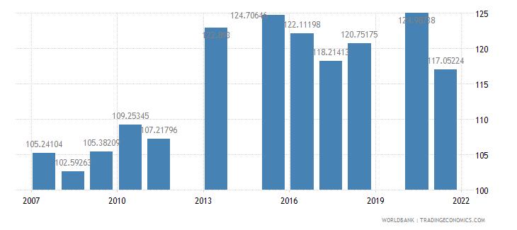 bangladesh school enrollment primary female percent gross wb data