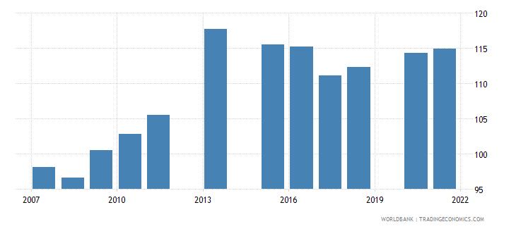 bangladesh school enrollment primary male percent gross wb data