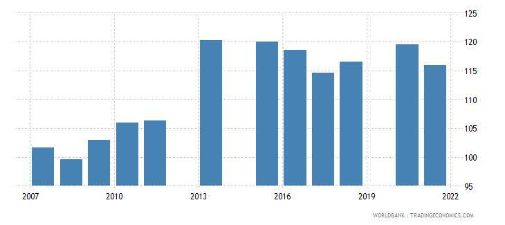 bangladesh school enrollment primary percent gross wb data