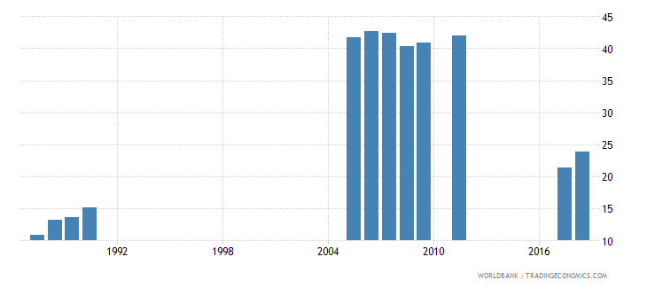 bangladesh school enrollment primary private percent of total primary wb data