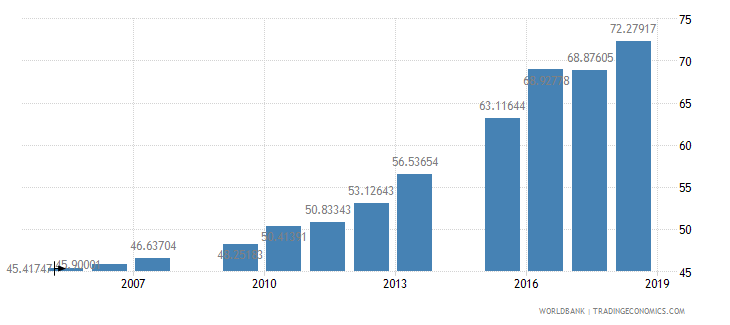 bangladesh school enrollment secondary female percent net wb data