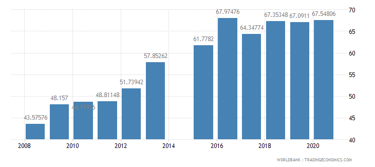 bangladesh school enrollment secondary male percent gross wb data