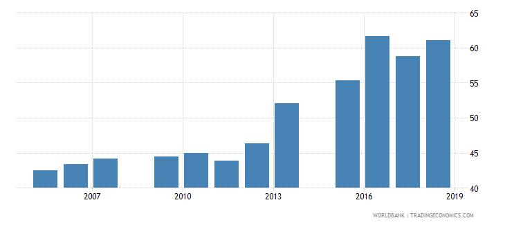 bangladesh school enrollment secondary male percent net wb data