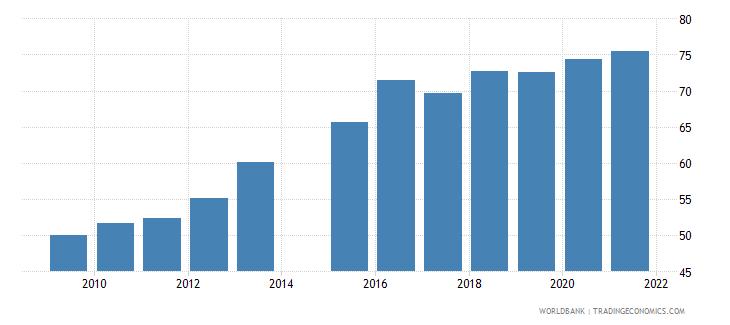 bangladesh school enrollment secondary percent gross wb data
