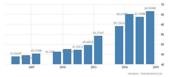 bangladesh school enrollment secondary percent net wb data
