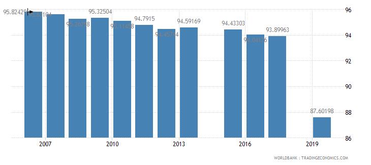 bangladesh school enrollment secondary private percent of total secondary wb data