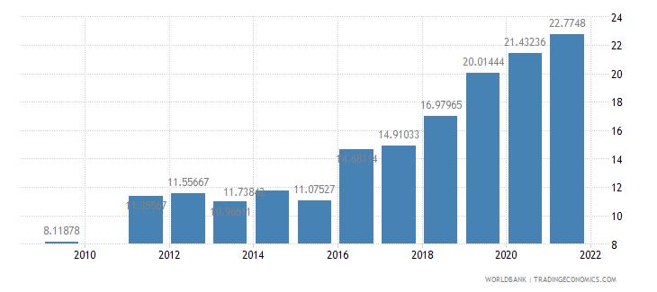 bangladesh school enrollment tertiary female percent gross wb data