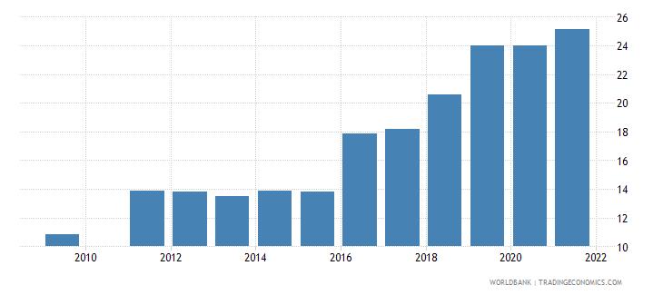 bangladesh school enrollment tertiary percent gross wb data