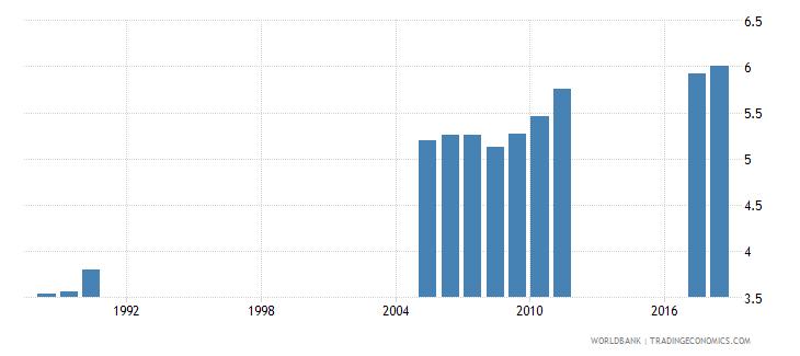 bangladesh school life expectancy primary female years wb data