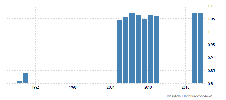 bangladesh school life expectancy primary gender parity index gpi wb data