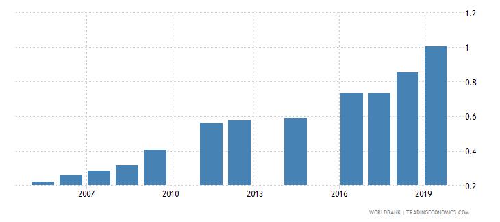bangladesh school life expectancy tertiary female years wb data