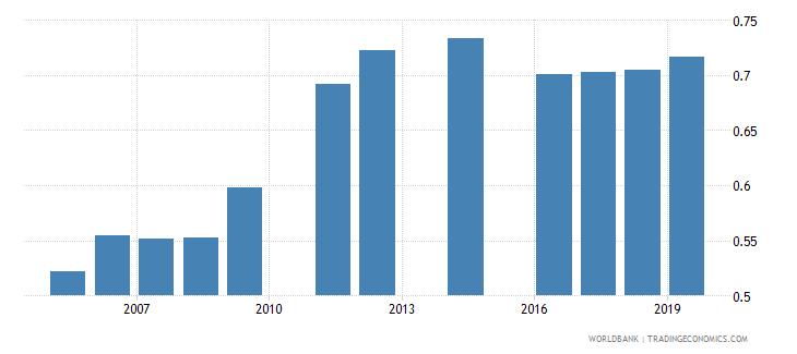 bangladesh school life expectancy tertiary gender parity index gpi wb data