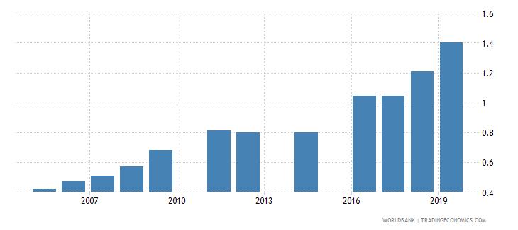 bangladesh school life expectancy tertiary male years wb data