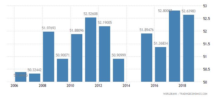 bangladesh secondary education pupils percent female wb data